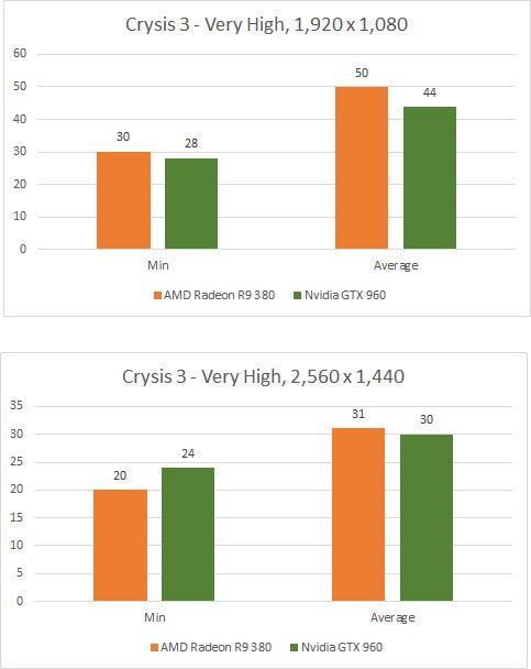 AMD Radeon R9 380 Crysis 3