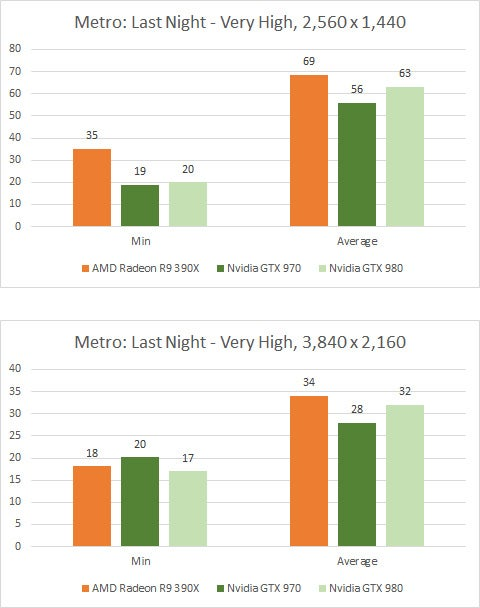 AMD Radeon R9 390X Metro Last Light