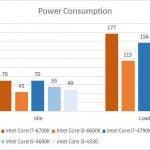 intel Skylake Power Consumption