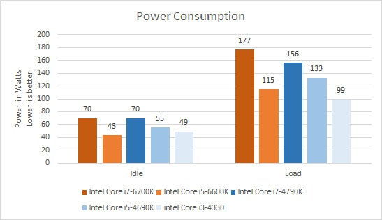 Intel Skylake review: Core i7-6700K and Core i5-6600K Review