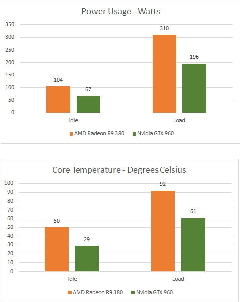 AMD Radeon R9 380 Heat and Power
