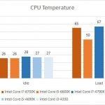 Intel Skylake Temperature