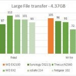 WD My Cloud EX2100 Performance