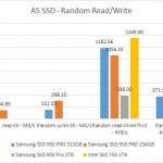 Samsung 950 Pro M.2 SSD - AS SSD