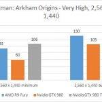 AMD Radeon R9 Fury - Batman Arkham Origins