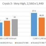 AMD Radeon R9 Fury - Crysis 3