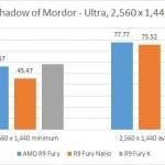 AMD Radeon R9 Fury - Shadow of Mordor