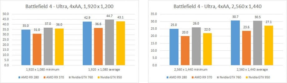 AMD Radeon R7 370 Review | Trusted Reviews