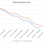 iPhone 6S Plus Battery Life