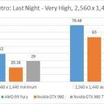 AMD Radeon R9 Fury - Metro Last Light