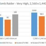 AMD Radeon R9 Fury - Tomb Raider