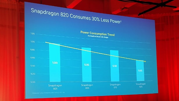 Snapdragon power