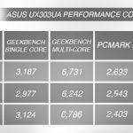 AsusUX303UAPerformance