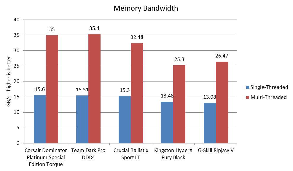 Best DDR4 RAM 2019: Fastest memory for your AMD PC or Intel