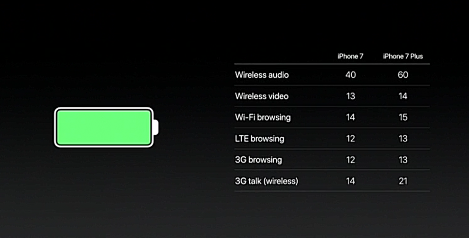 iPhone 7 and plus battery life