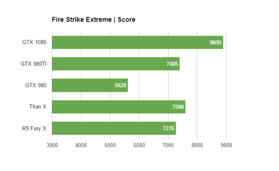 Nvidia GeForce GTX 1080 – Performance, benchmarks and conclusion