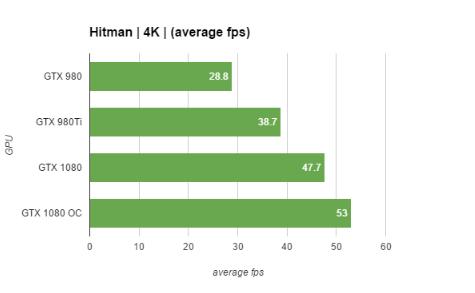 GTX 1080 performance graphs 3