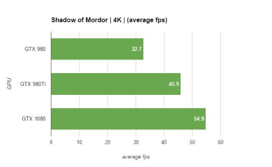 GTX 1080 performance graphs 5
