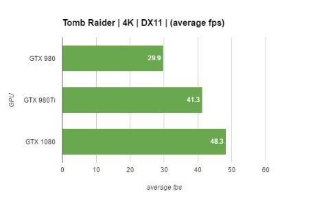 GTX 1080 performance graphs 6