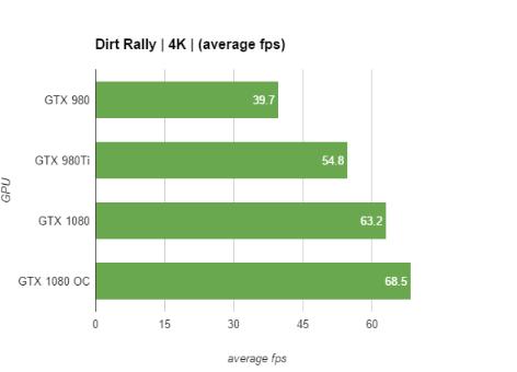 GTX 1080 performance graphs