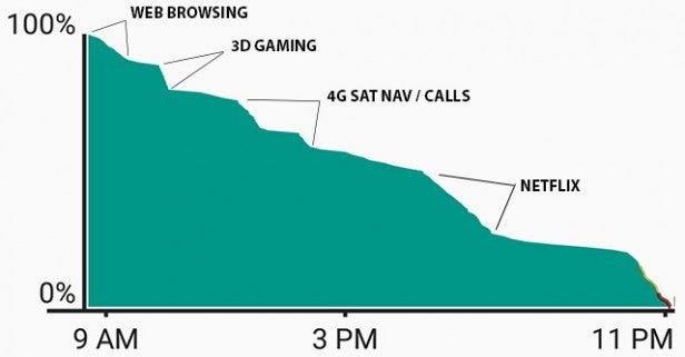 Moto G4 Plus battery life graph