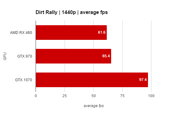 AMD Radeon RX 480 – Performance, overclocking and conclusion