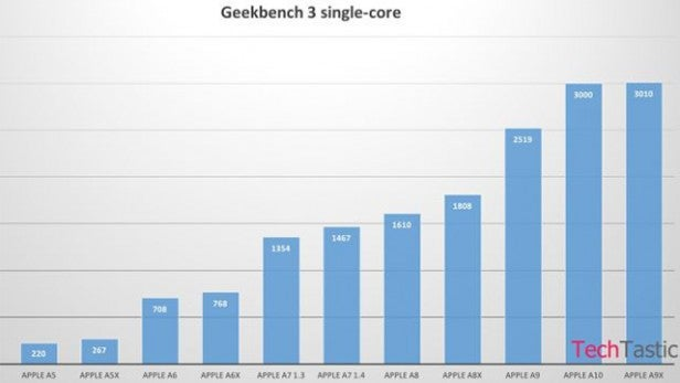 iPhone 7 Benchmarks: Apple's new A10 chip to be as ...