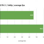 GTX 1060 benchmark results 2