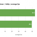 GTX 1060 benchmark results 3