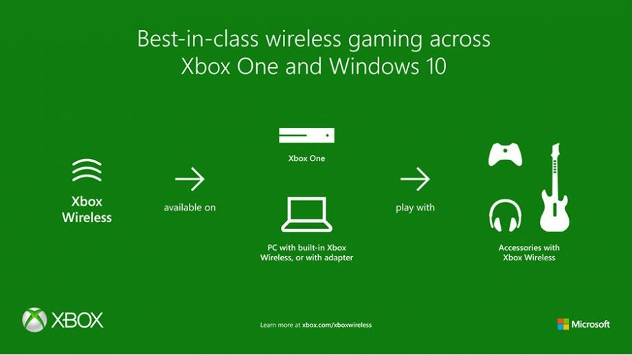 Wireless support for Xbox One controller coming to new PCs | Trusted