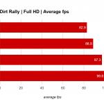 RX 470 Dirt Rally