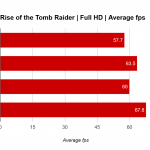 RX 470 rise of the tomb raider