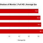 RX 470 shadow of mordor