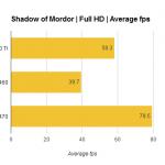 Nvidia GeForce GTX 1050 Ti benchmark 1