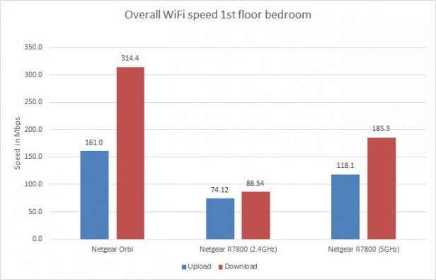 Orbi WiFi – Performance and Verdict Review | Trusted Reviews