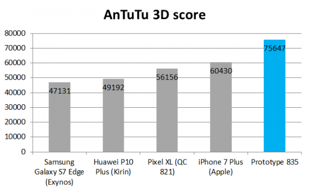 Snapdragon 835 Benchmarks Revealed: All you need to know