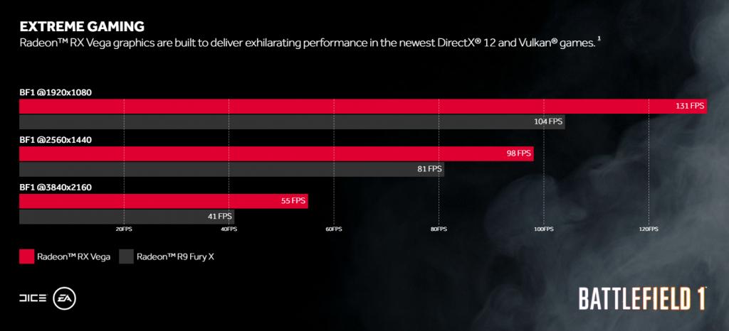 Radeon RX Vega Revealed: AMD promises 4K gaming performance