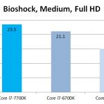 Intel Core i7-7700K benchmark 2