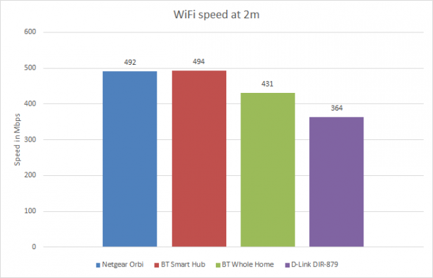 BT Whole Home Wi-Fi – Performance and Verdict Review