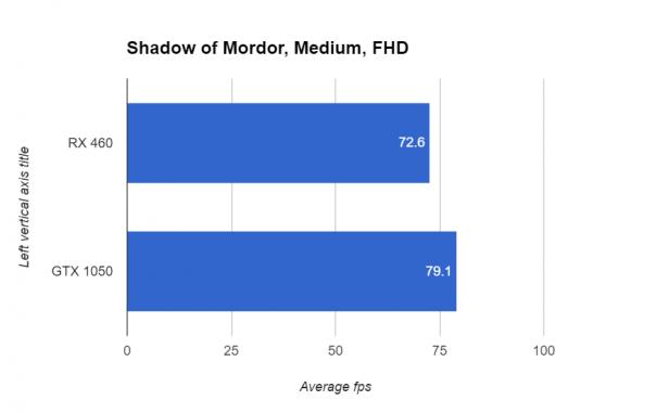 Nvidia GTX 1050 Review | Trusted Reviews
