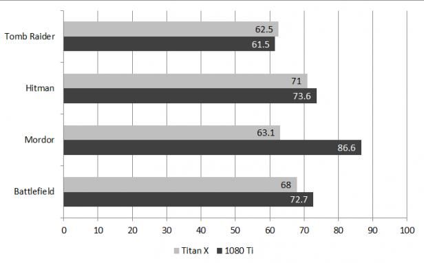 GTX 1080 Ti Performance and overclocking