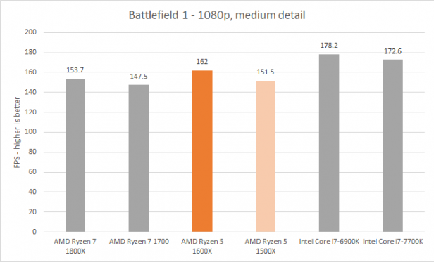 AMD Ryzen 5 1600X and 1500X – Performance and Overclocking Review