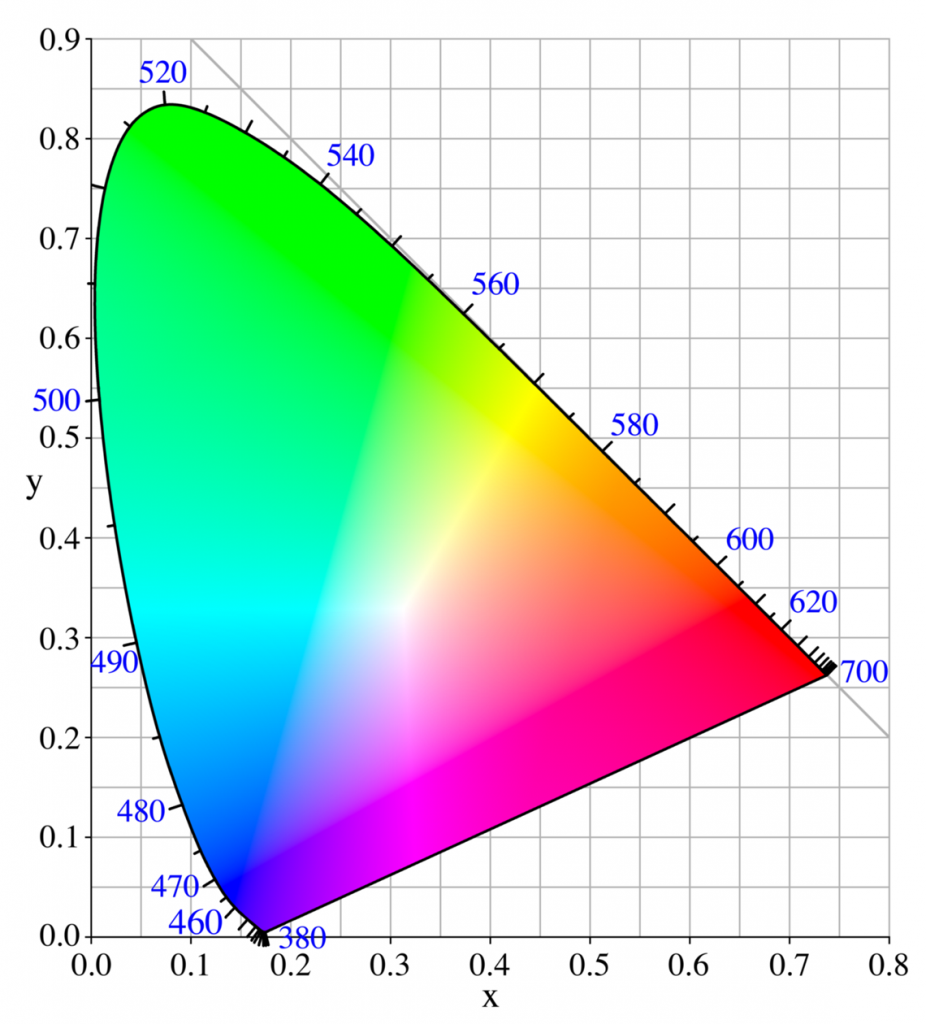 Color gamut ratings - Monitor Colour Coverage What S The Difference Between Adobe Rgb And Srgb Trusted Reviews