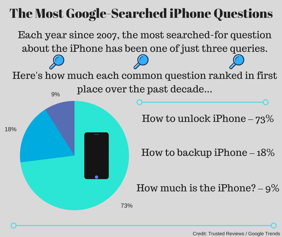 Trusted Unlock Iphone Sites