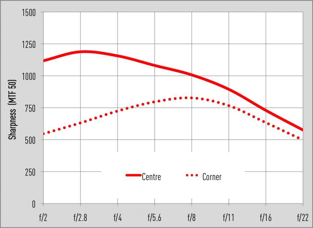 Laowa 7.5mm f/2 MFT MTF graphs