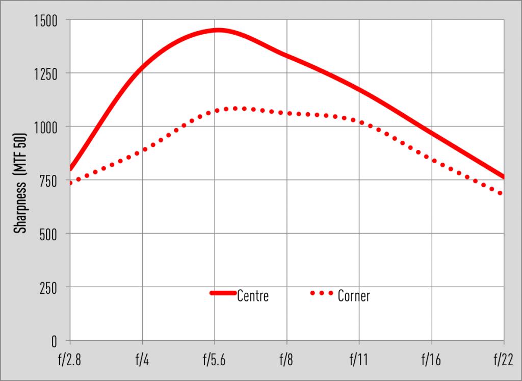 Samyang AF 35mm F2.8 FE MTF50 graph