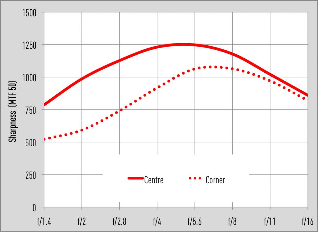 Samyang AF 50mm F1.4 FE MTF results