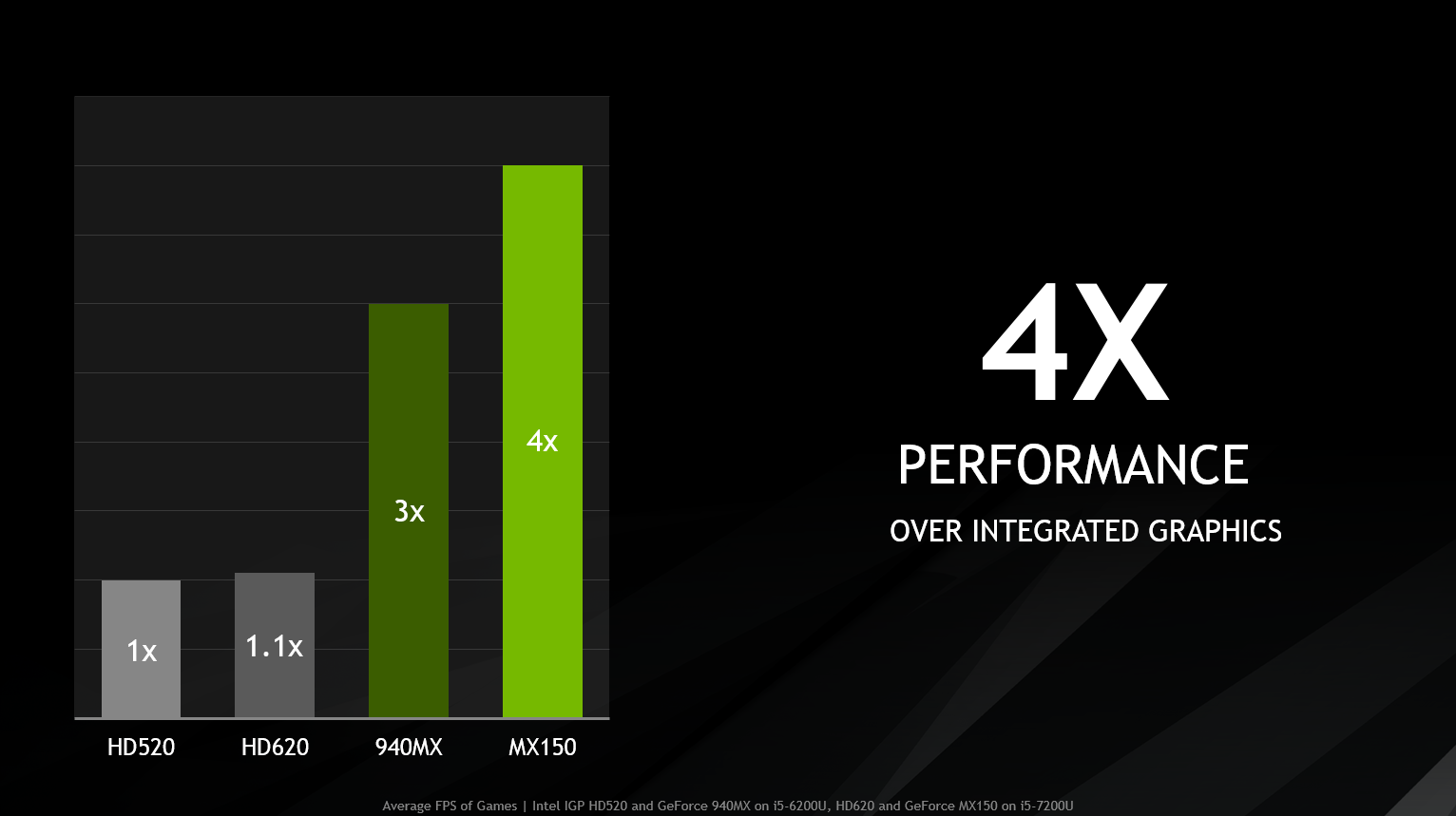 Nvidia GeForce MX150: New dedicated laptop graphics