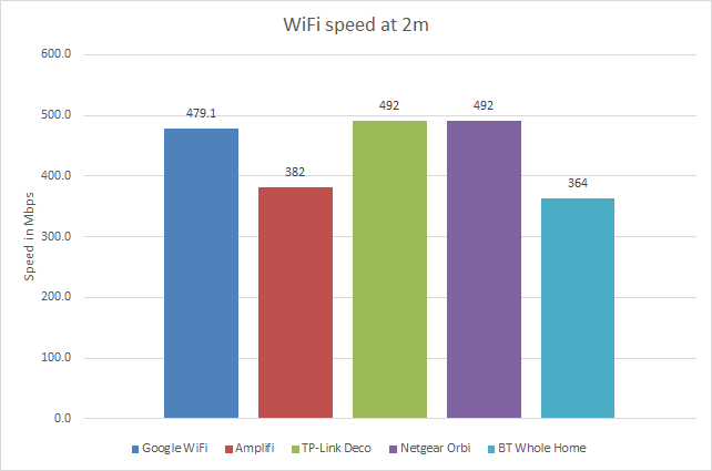 Google Wifi – Google Wifi - Performance and Verdict Review