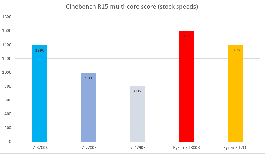 Intel Core i7-8700K performance and benchmarks